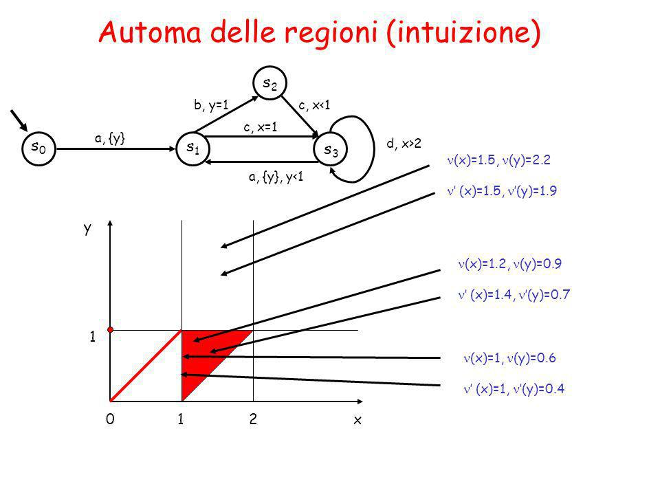 Automa delle regioni (intuizione)