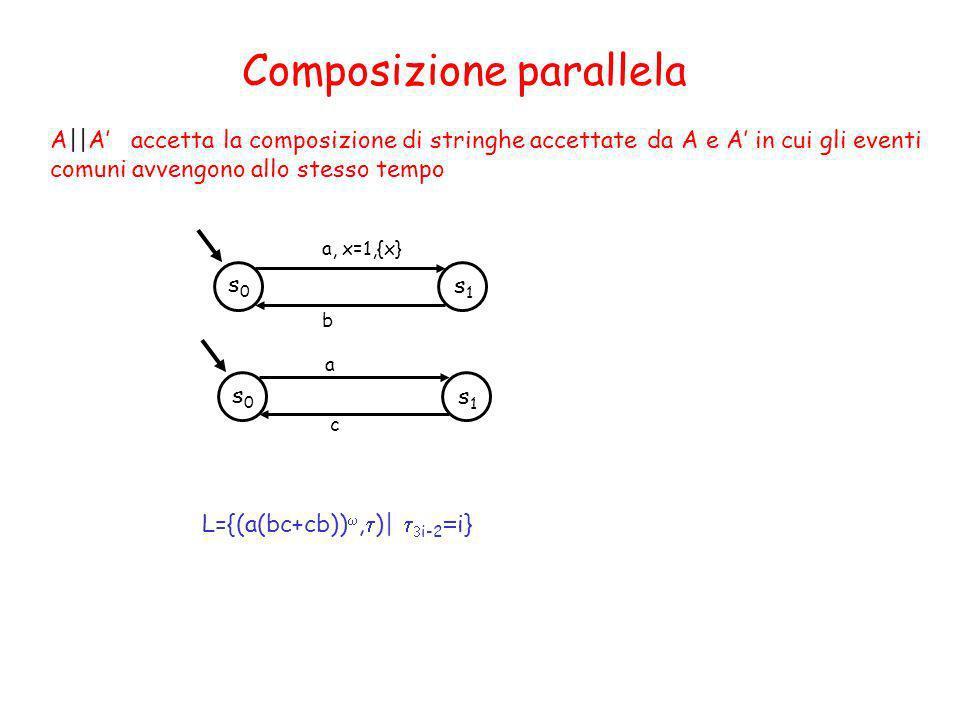 Composizione parallela