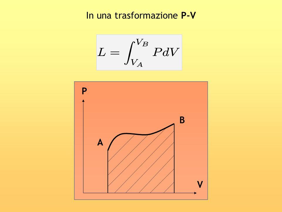 In una trasformazione P-V