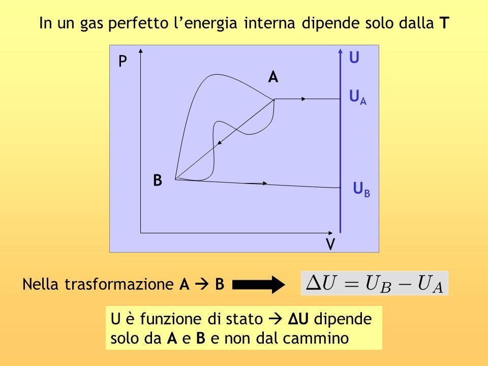 In un gas perfetto l'energia interna dipende solo dalla T