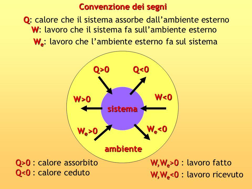Convenzione dei segni Q: calore che il sistema assorbe dall'ambiente esterno. W: lavoro che il sistema fa sull'ambiente esterno.