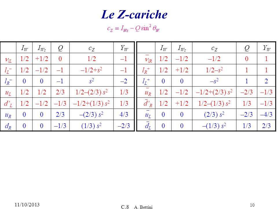 Le Z-cariche IW IWz Q cZ YW nlL 1/2 +1/2 –1 lL– –1/2 –1/2+s2 lR– s2 –2