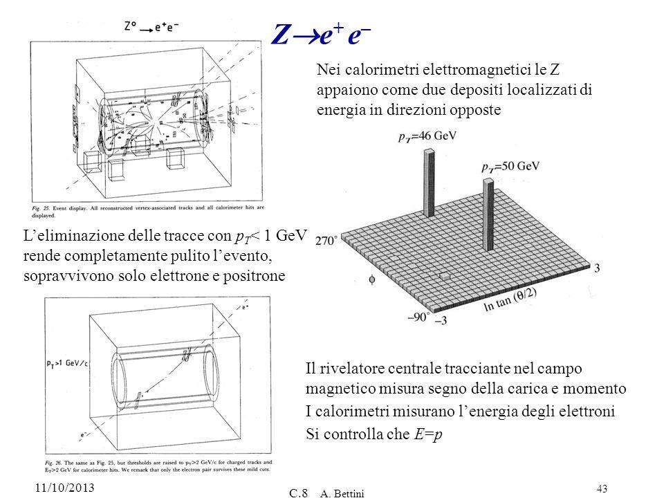 Ze+ e–Nei calorimetri elettromagnetici le Z appaiono come due depositi localizzati di energia in direzioni opposte.