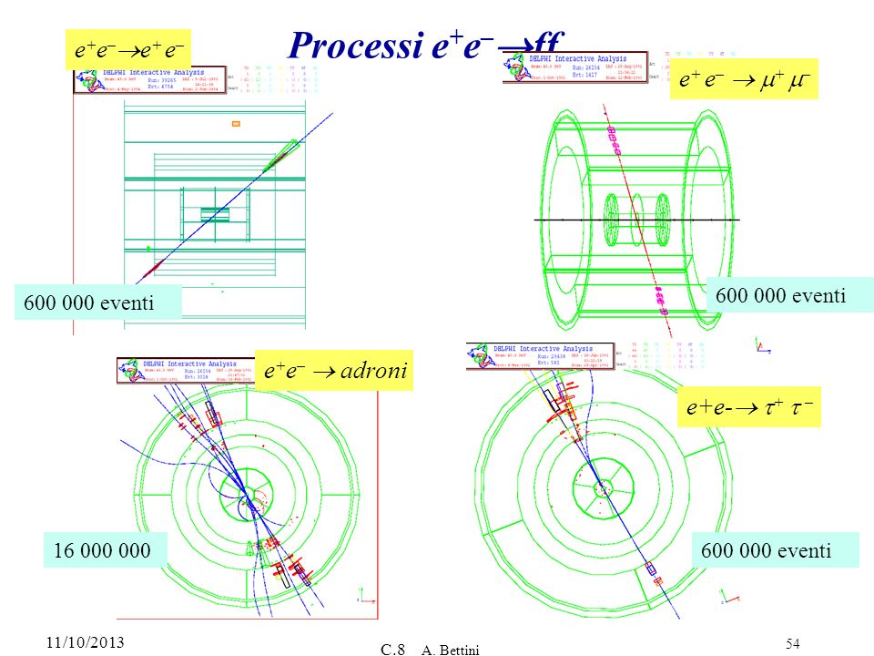 Processi e+e–ff e+e–e+ e– e+ e–  m+ m– e+e–  adroni e+e- t+ t –