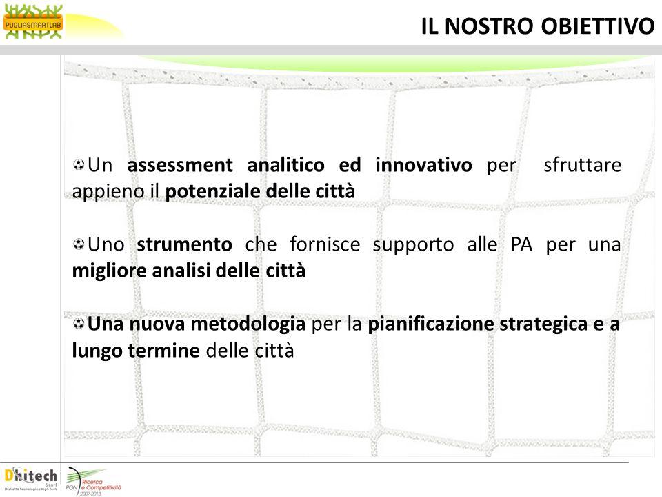 IL NOSTRO OBIETTIVO Un assessment analitico ed innovativo per sfruttare appieno il potenziale delle città.