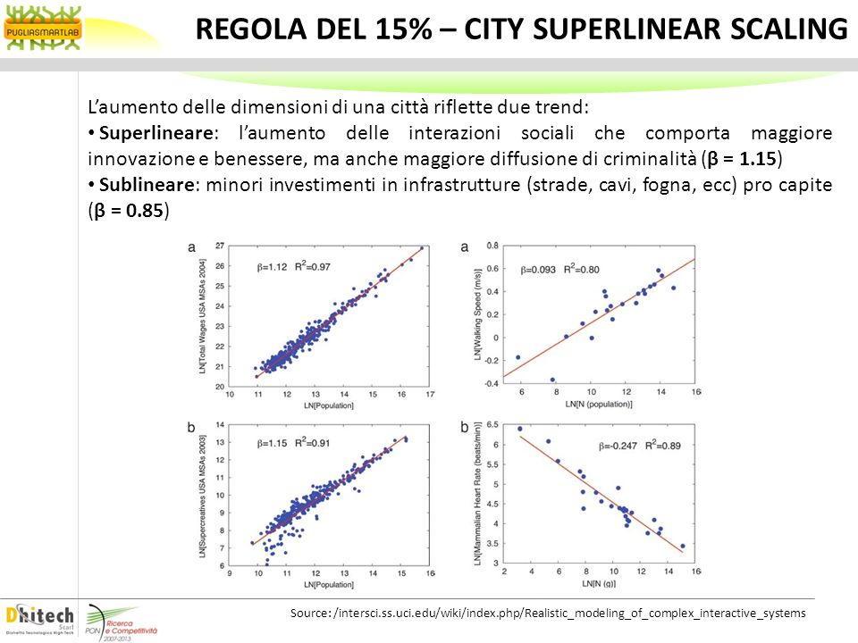 REGOLA DEL 15% – CITY SUPERLINEAR SCALING