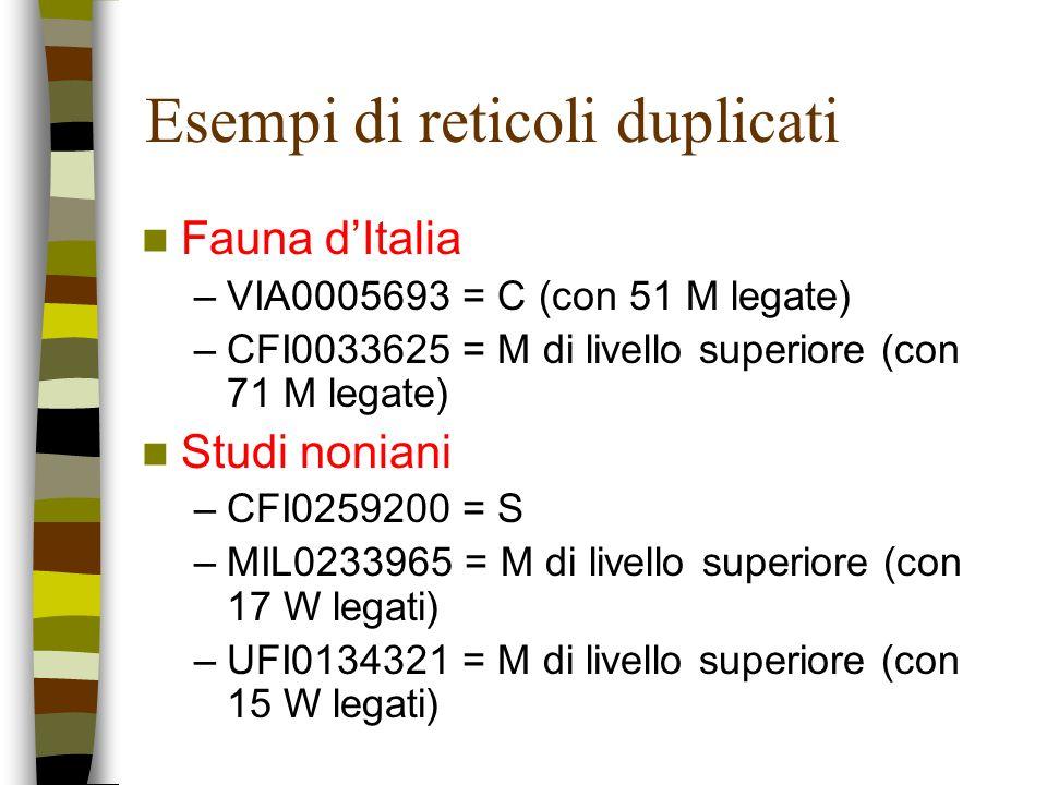 Esempi di reticoli duplicati