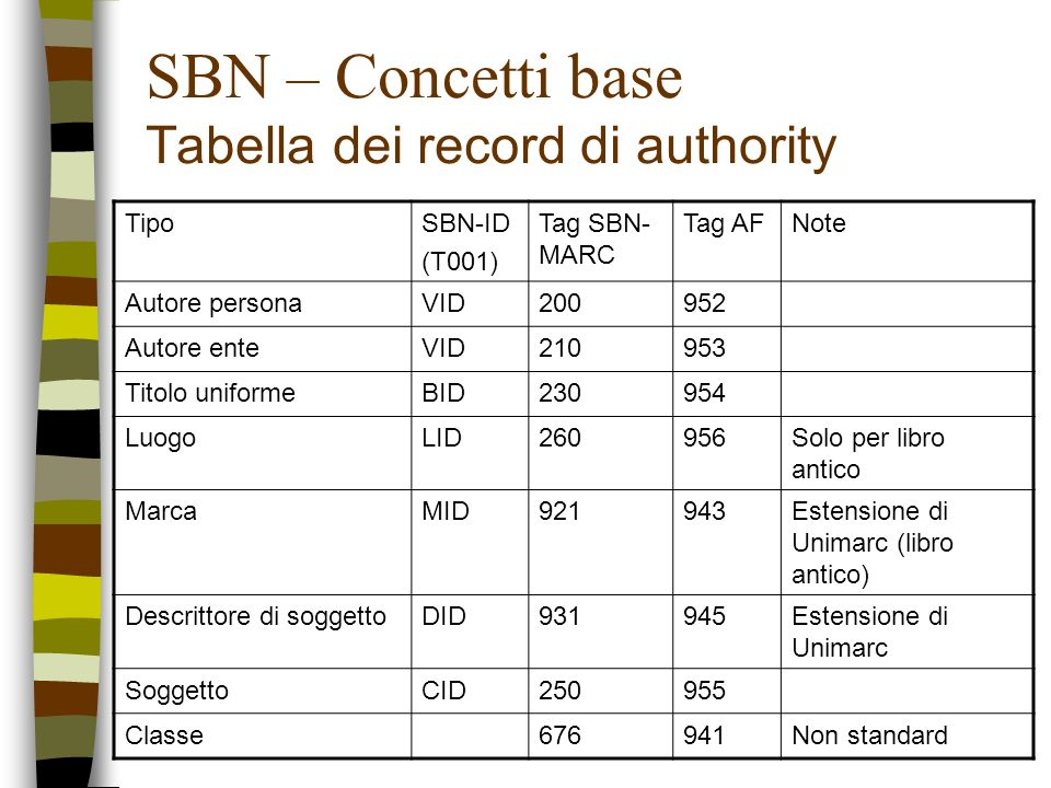 SBN – Concetti base Tabella dei record di authority