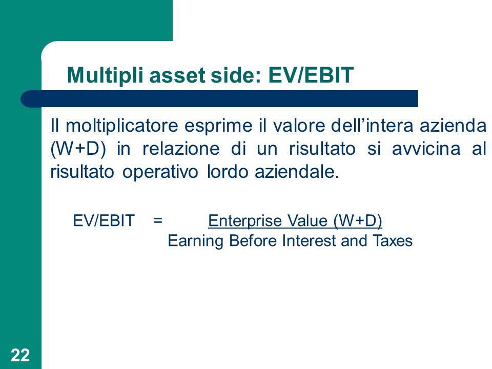 Multipli asset side: EV/EBIT