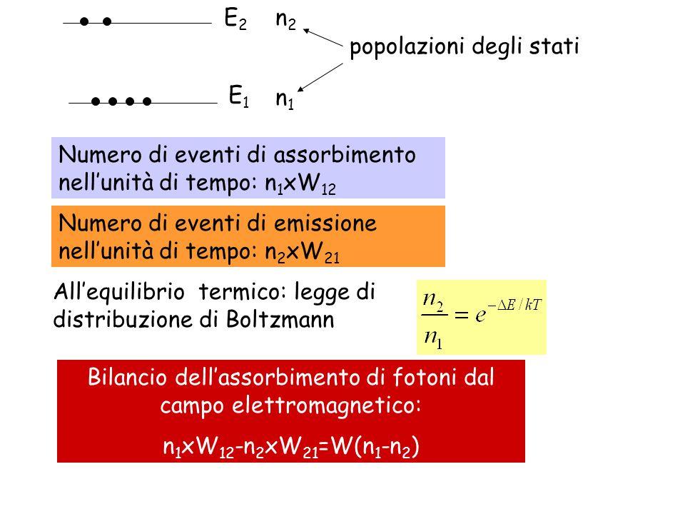 Bilancio dell'assorbimento di fotoni dal campo elettromagnetico: