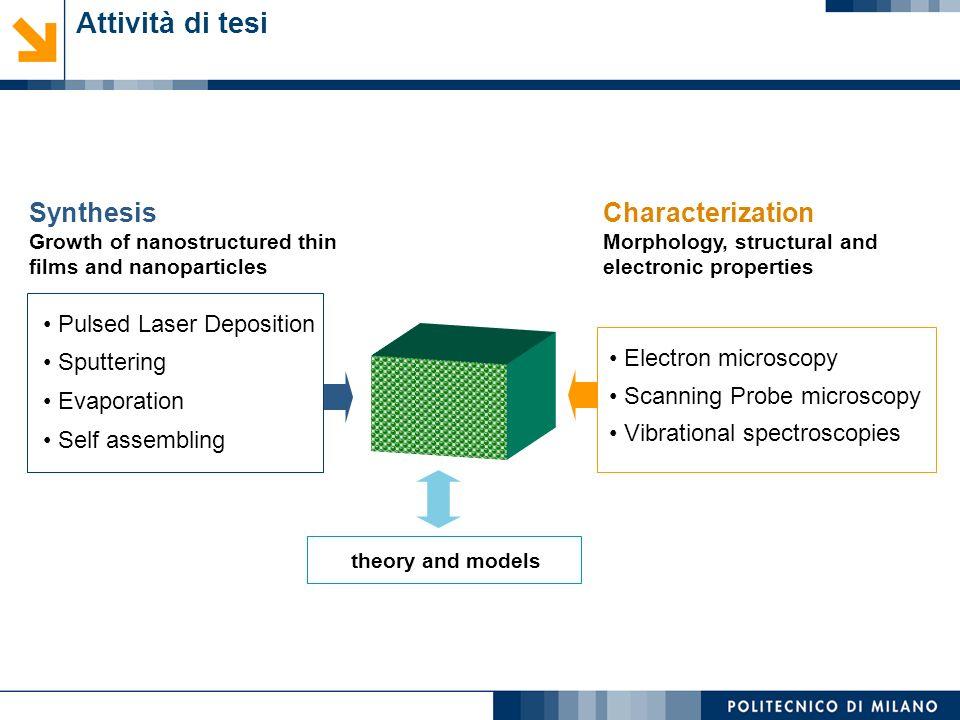 Attività di tesi Synthesis Characterization Pulsed Laser Deposition