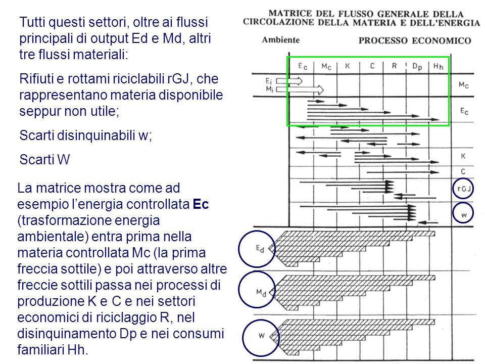 Tutti questi settori, oltre ai flussi principali di output Ed e Md, altri tre flussi materiali: