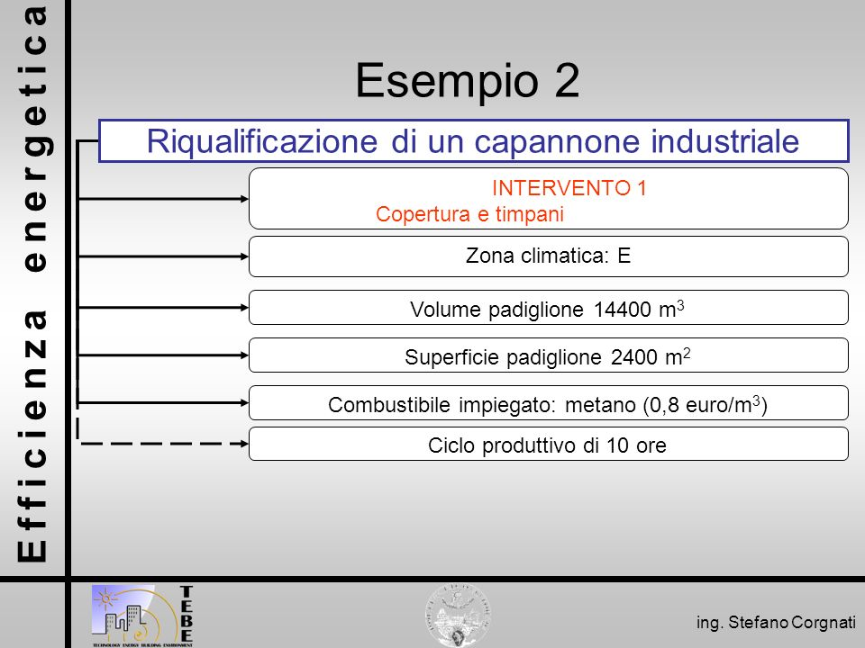 Esempio 2 Riqualificazione di un capannone industriale INTERVENTO 1