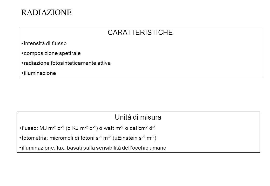 RADIAZIONE CARATTERISTICHE Unità di misura intensità di flusso