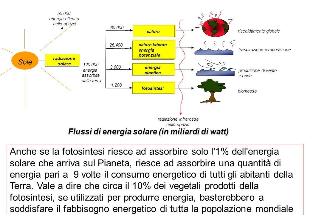 Flussi di energia solare (in miliardi di watt)