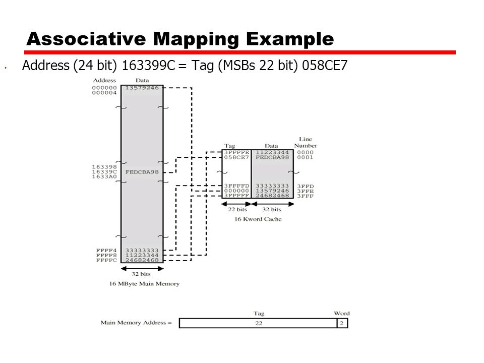Associative Mapping Example