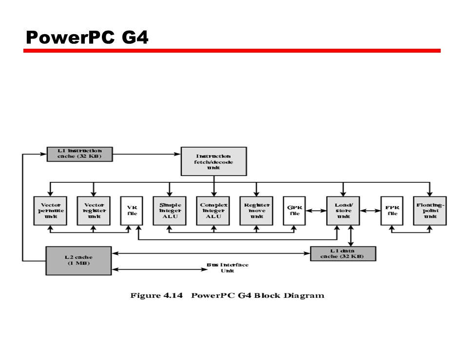 PowerPC G4
