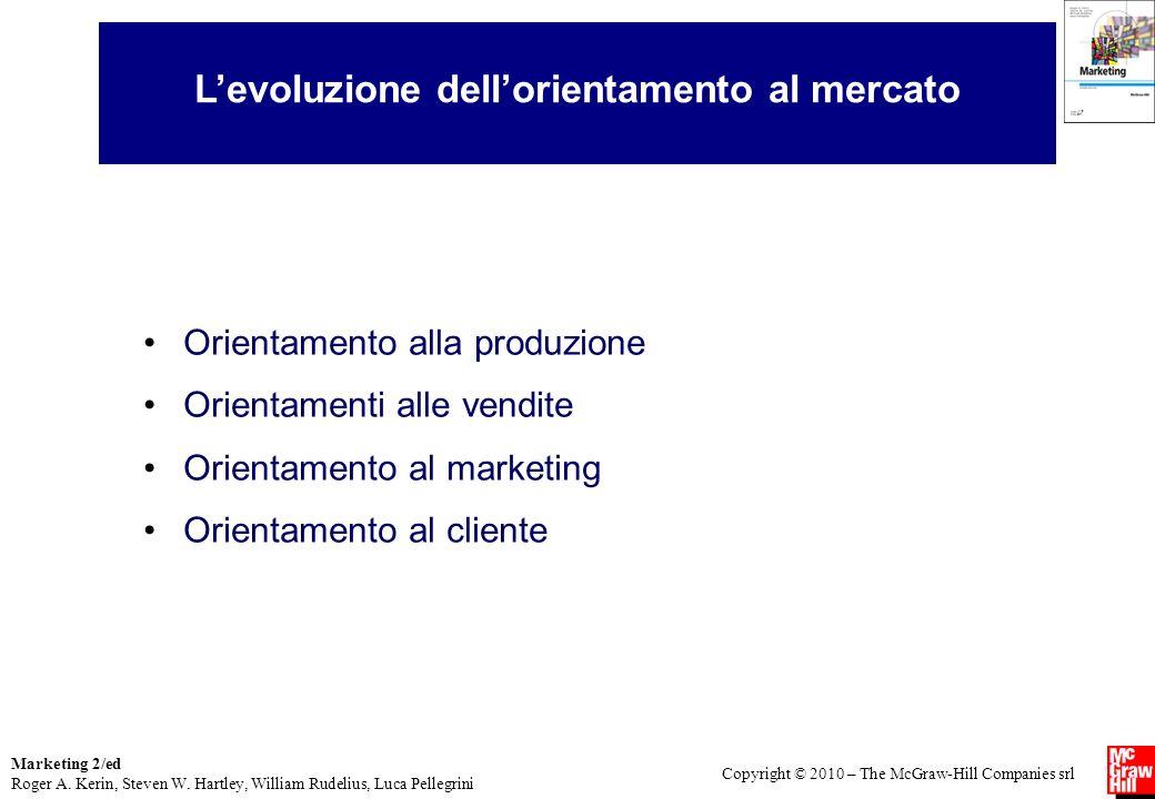 L'evoluzione dell'orientamento al mercato