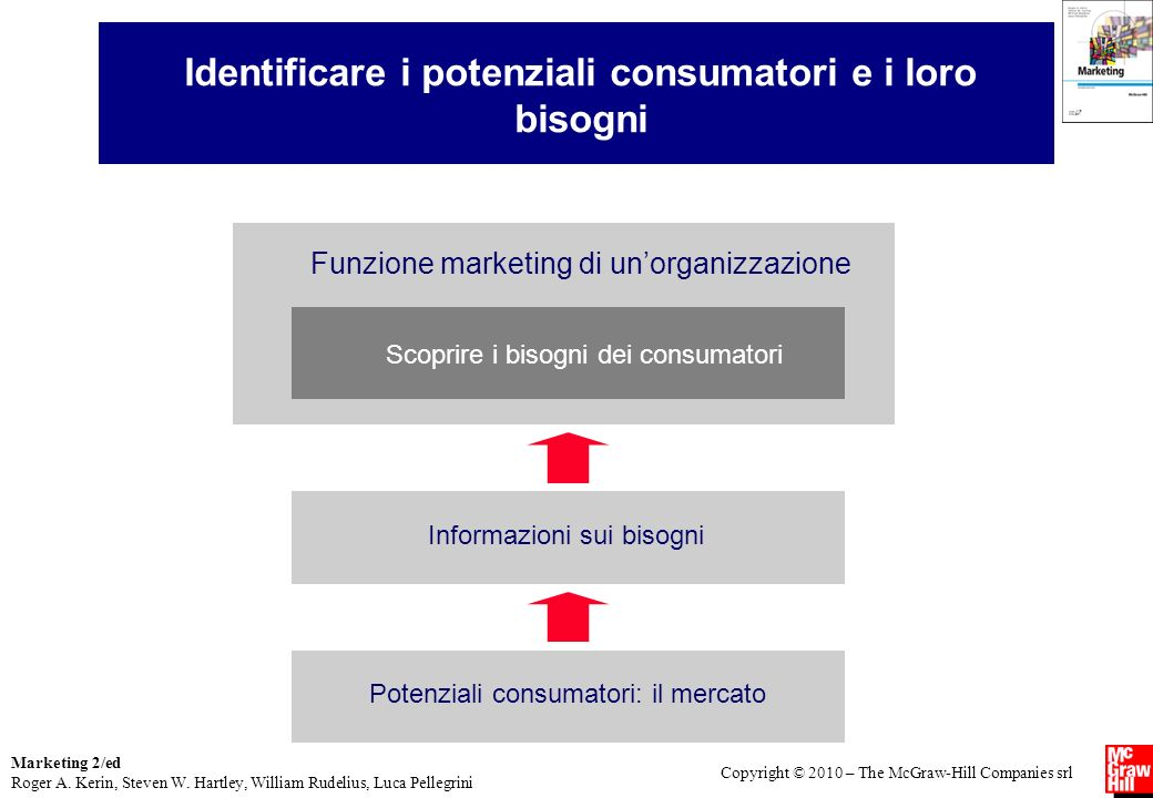 Identificare i potenziali consumatori e i loro bisogni