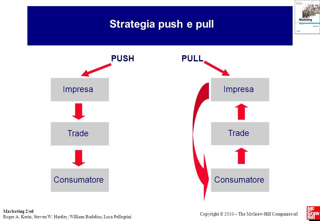 Strategia push e pull PUSH PULL Consumatore Trade Impresa Consumatore