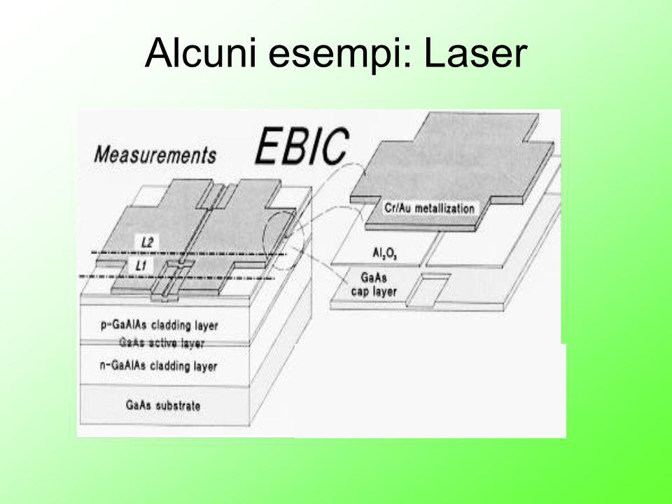Alcuni esempi: Laser