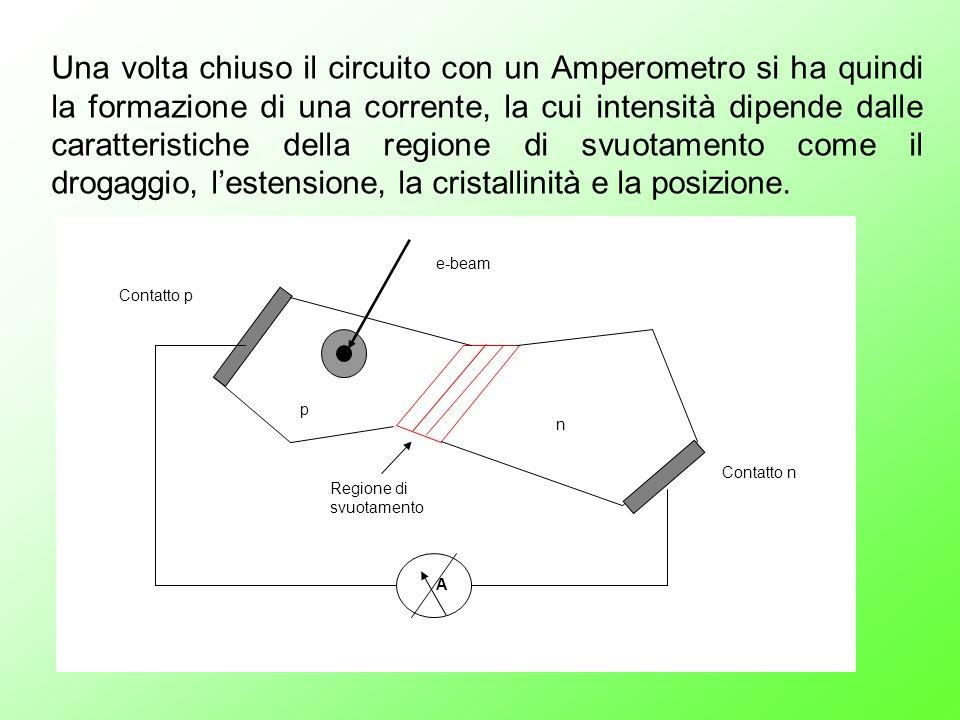 Una volta chiuso il circuito con un Amperometro si ha quindi la formazione di una corrente, la cui intensità dipende dalle caratteristiche della regione di svuotamento come il drogaggio, l'estensione, la cristallinità e la posizione.