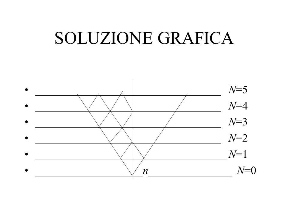 SOLUZIONE GRAFICA _________________________________ N=5