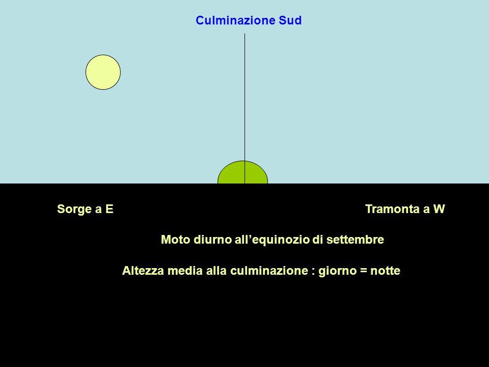 Culminazione SudSorge a E.Tramonta a W. Moto diurno all'equinozio di settembre.