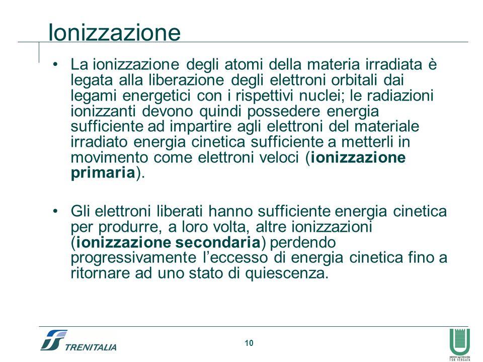 Ionizzazione