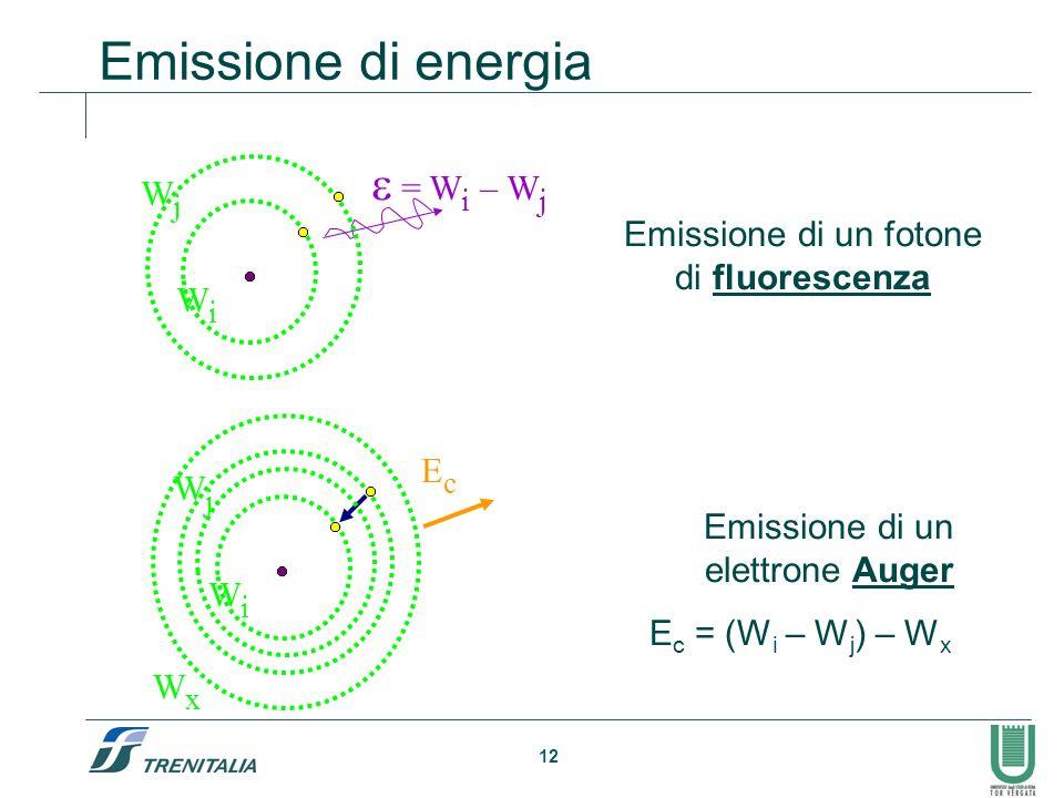 Emissione di energia e = Wi – Wj Wj