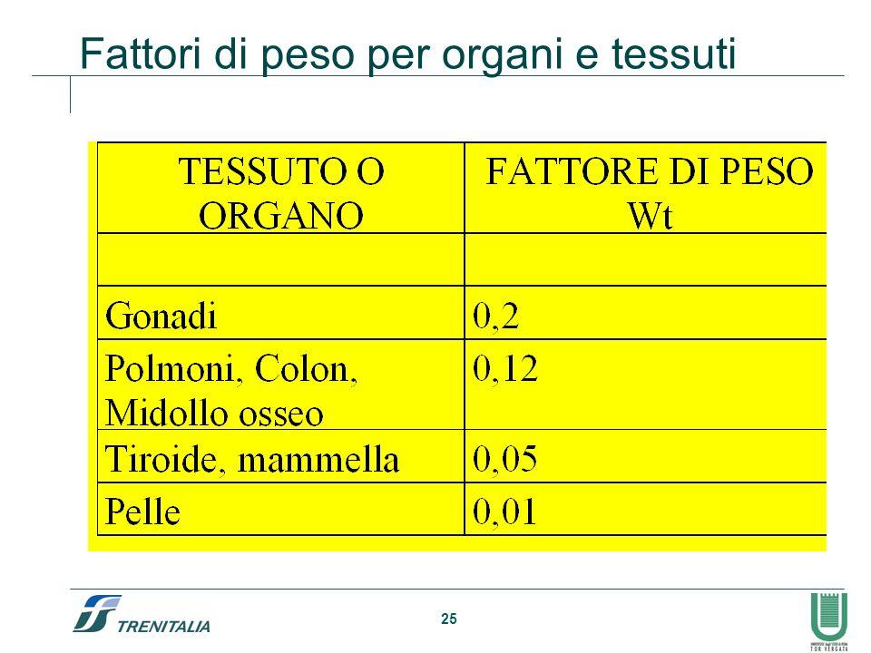 Fattori di peso per organi e tessuti