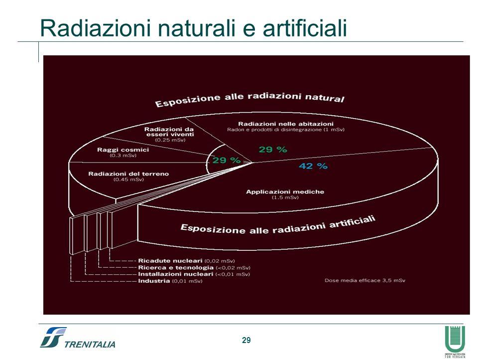 Radiazioni naturali e artificiali
