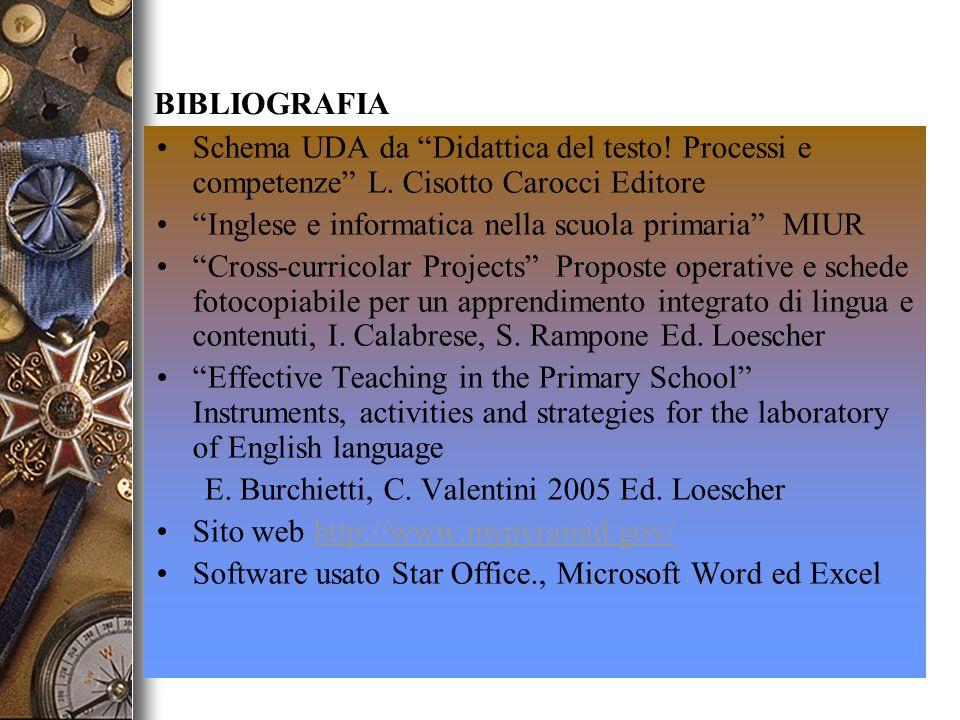 BIBLIOGRAFIASchema UDA da Didattica del testo! Processi e competenze L. Cisotto Carocci Editore.