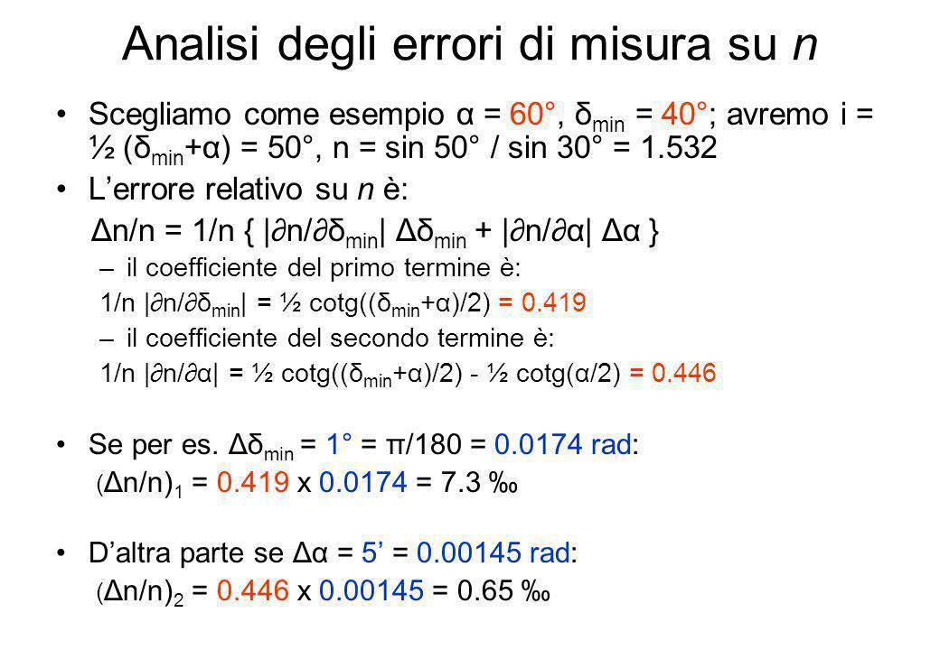 Analisi degli errori di misura su n