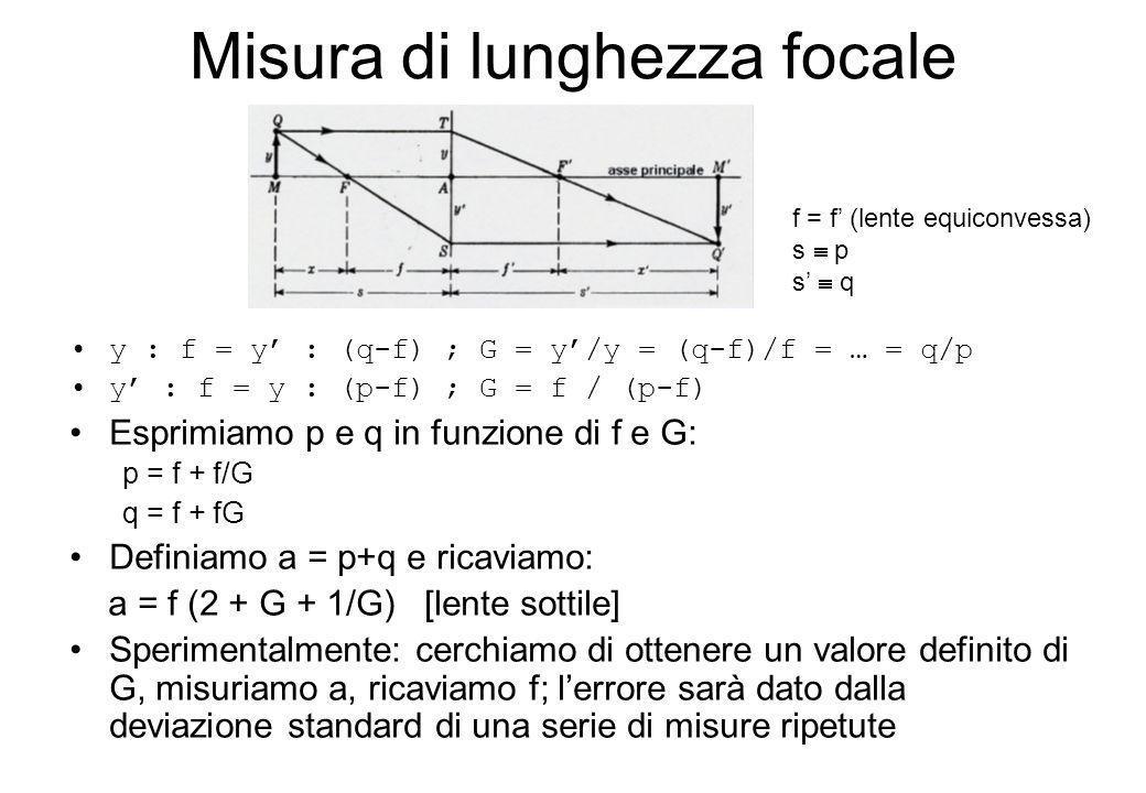Misura di lunghezza focale