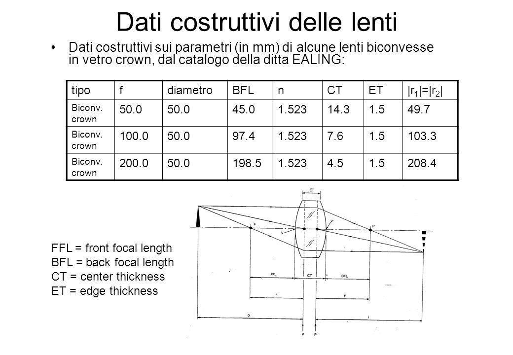 Dati costruttivi delle lenti