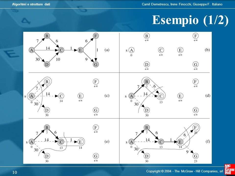 Esempio (1/2) Copyright © 2004 - The McGraw - Hill Companies, srl