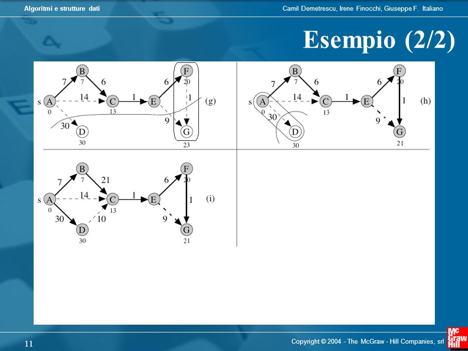 Esempio (2/2) Copyright © 2004 - The McGraw - Hill Companies, srl