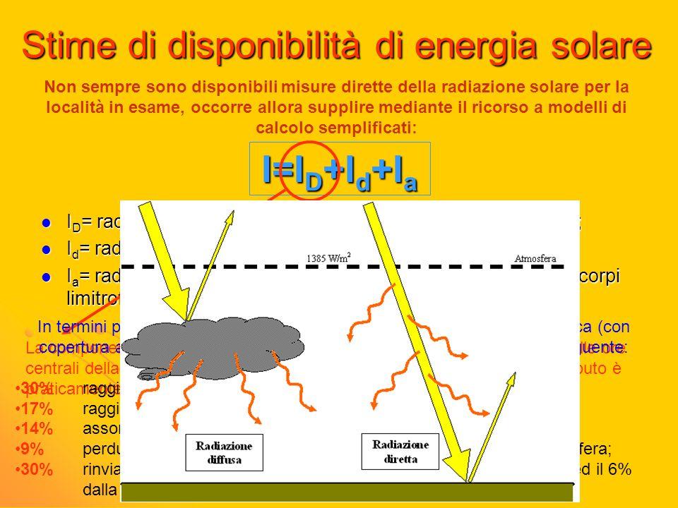 Stime di disponibilità di energia solare