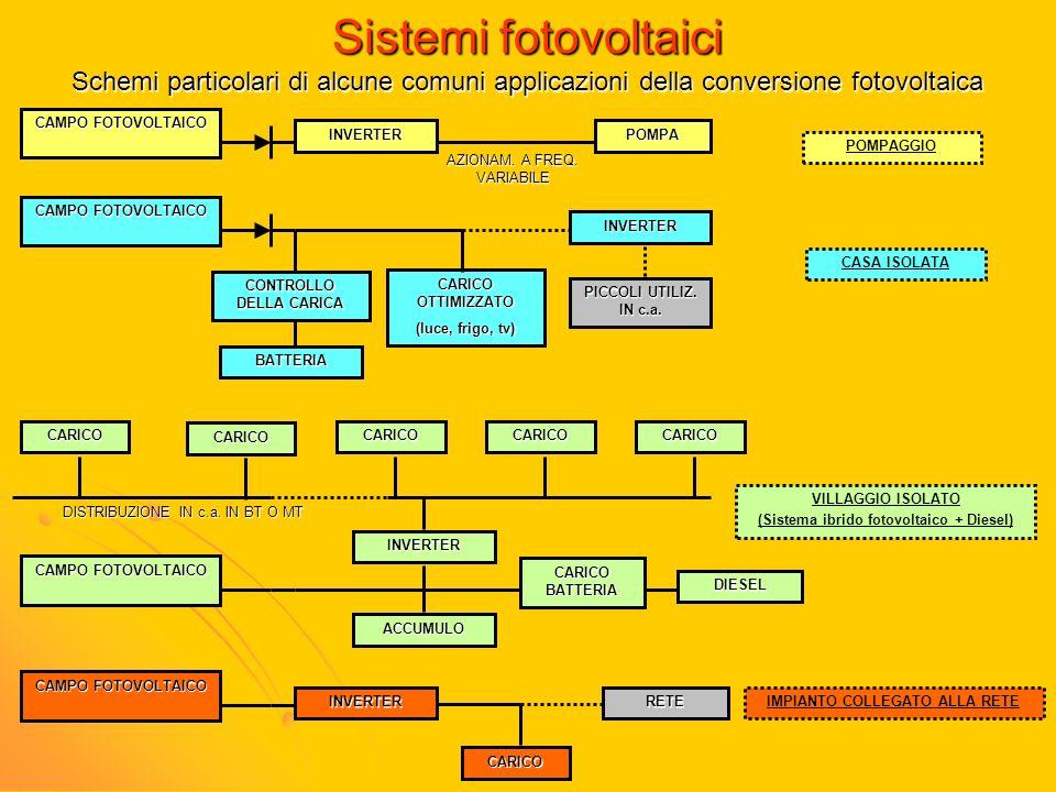 Sistemi fotovoltaici Schemi particolari di alcune comuni applicazioni della conversione fotovoltaica.