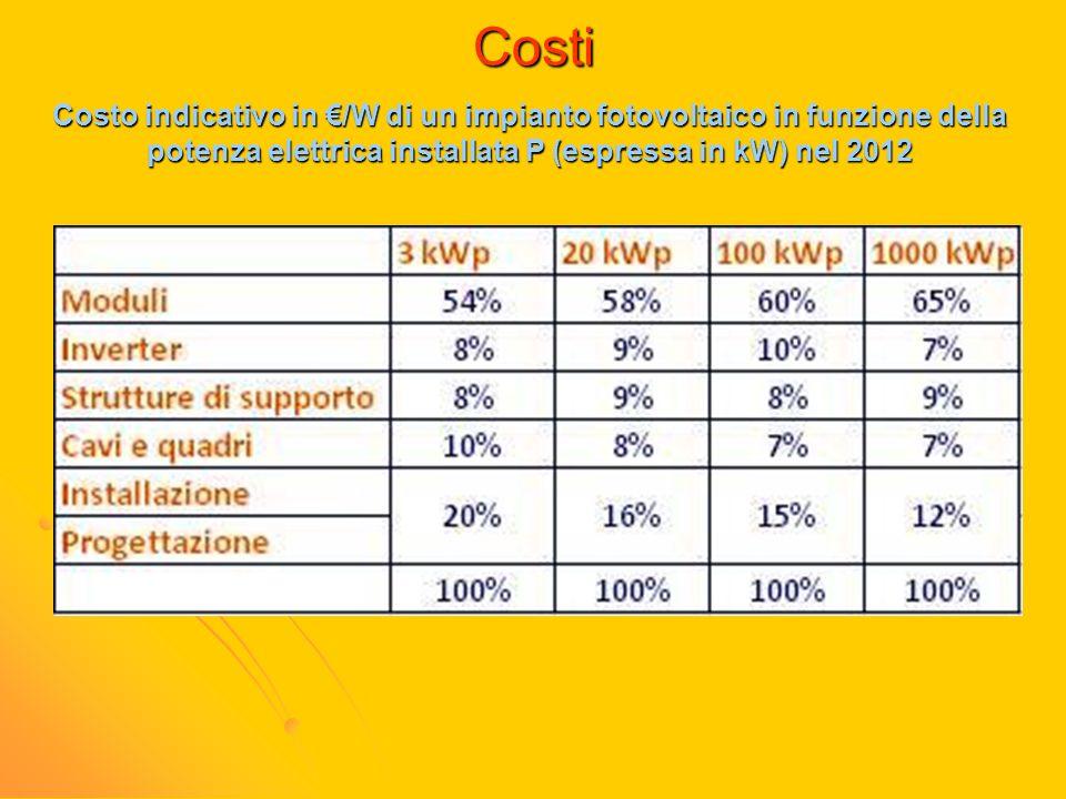Costi Costo indicativo in €/W di un impianto fotovoltaico in funzione della potenza elettrica installata P (espressa in kW) nel 2012.