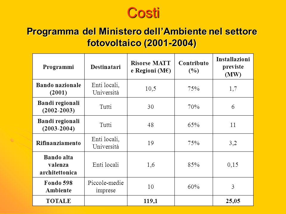 Costi Programma del Ministero dell'Ambiente nel settore fotovoltaico (2001-2004) Programmi. Destinatari.