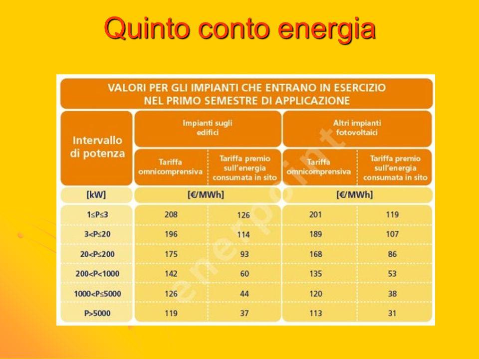 Quinto conto energia