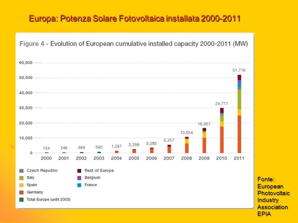 Europa: Potenza Solare Fotovoltaica installata 2000-2011