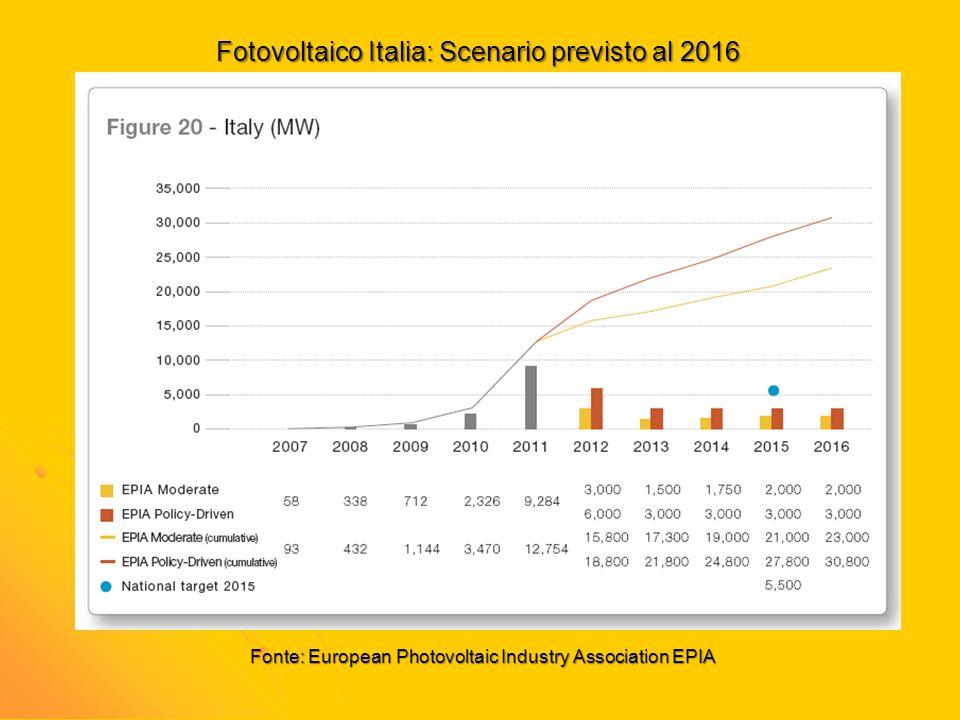 Fotovoltaico Italia: Scenario previsto al 2016