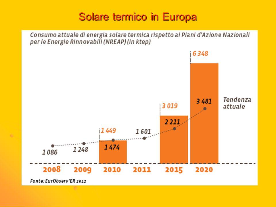 Solare termico in Europa