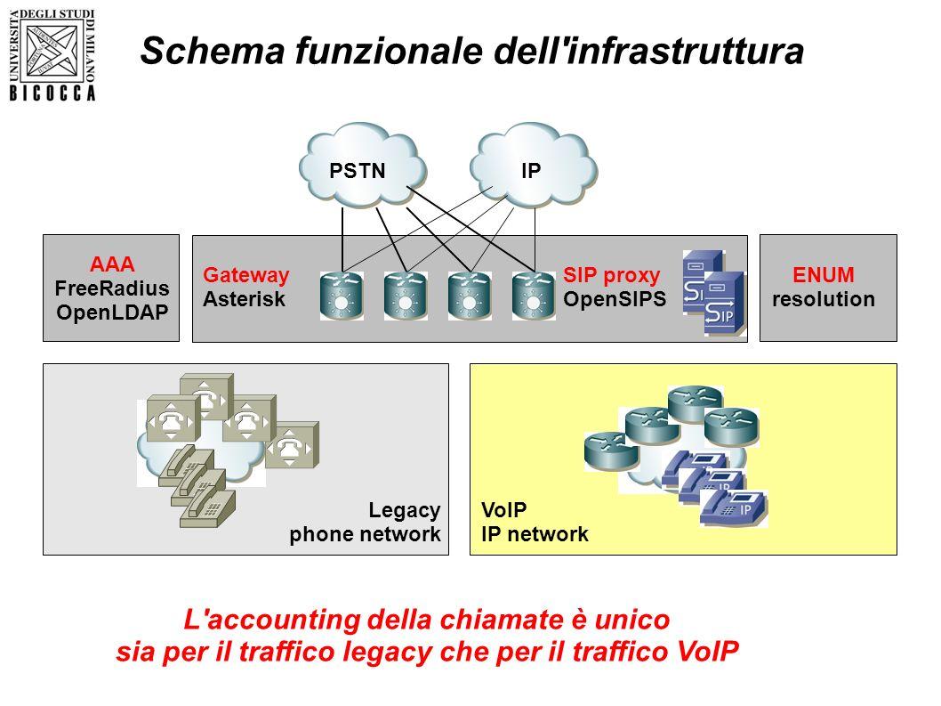 Schema funzionale dell infrastruttura