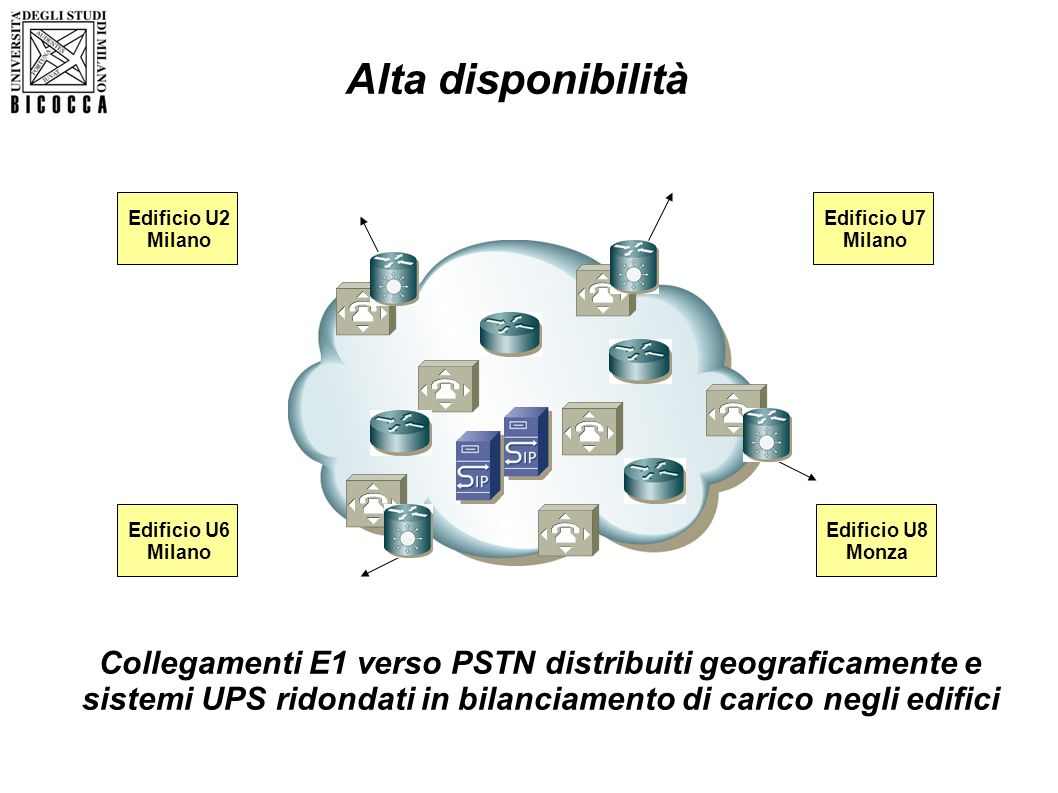 Alta disponibilità Edificio U2. Milano. Edificio U7. Milano. Edificio U6. Milano. Edificio U8.