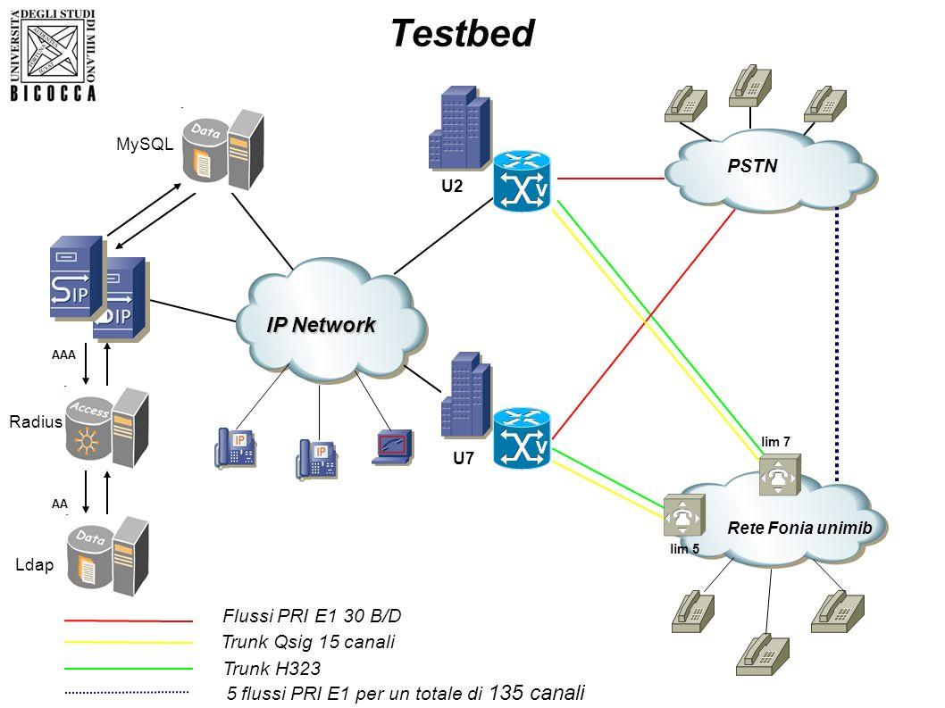 Testbed IP Network 5 flussi PRI E1 per un totale di 135 canali