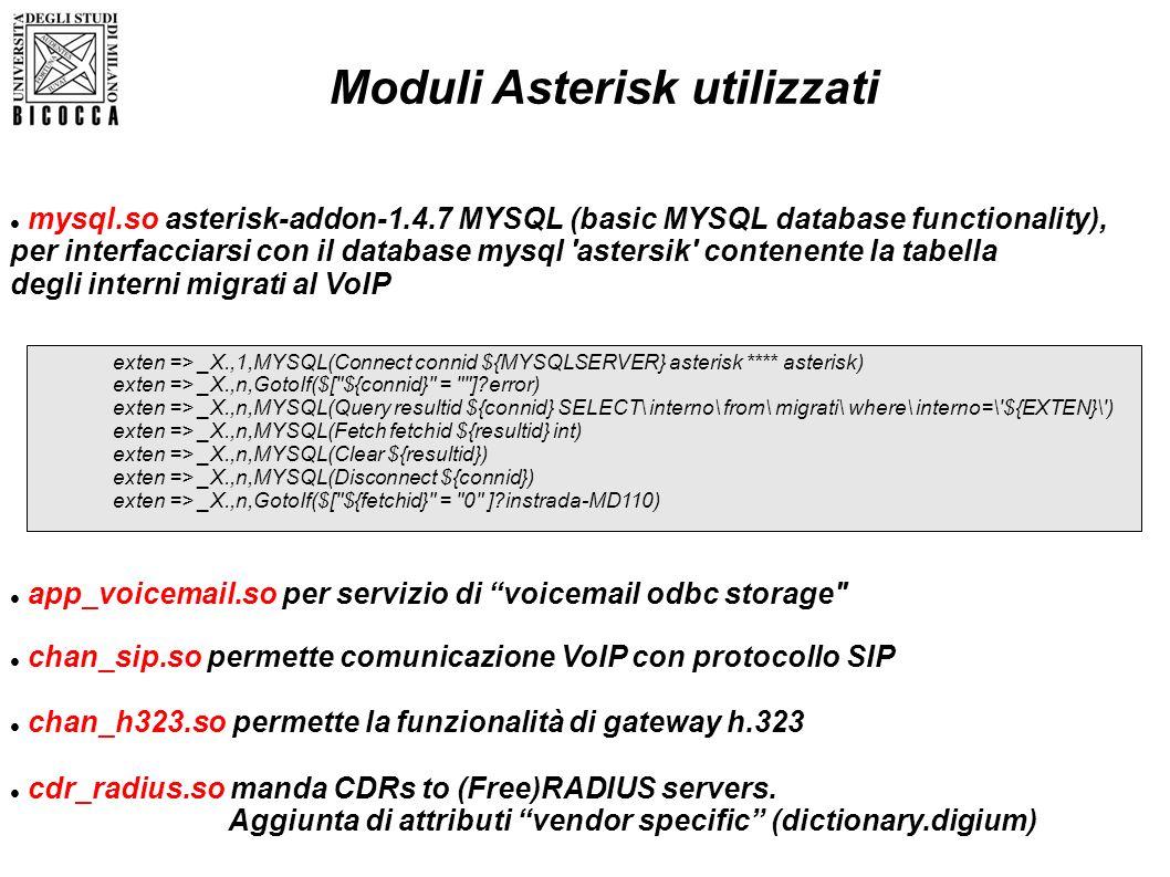 Moduli Asterisk utilizzati